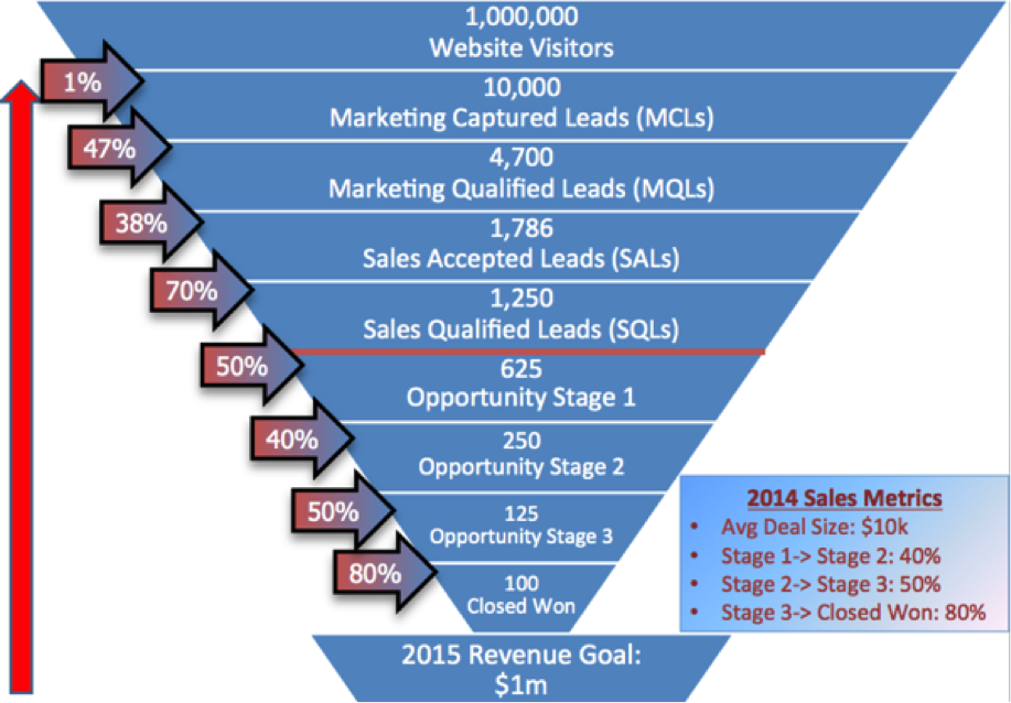 salesmarketingfunnel3