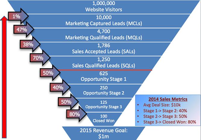 salesmarketingfunnel3