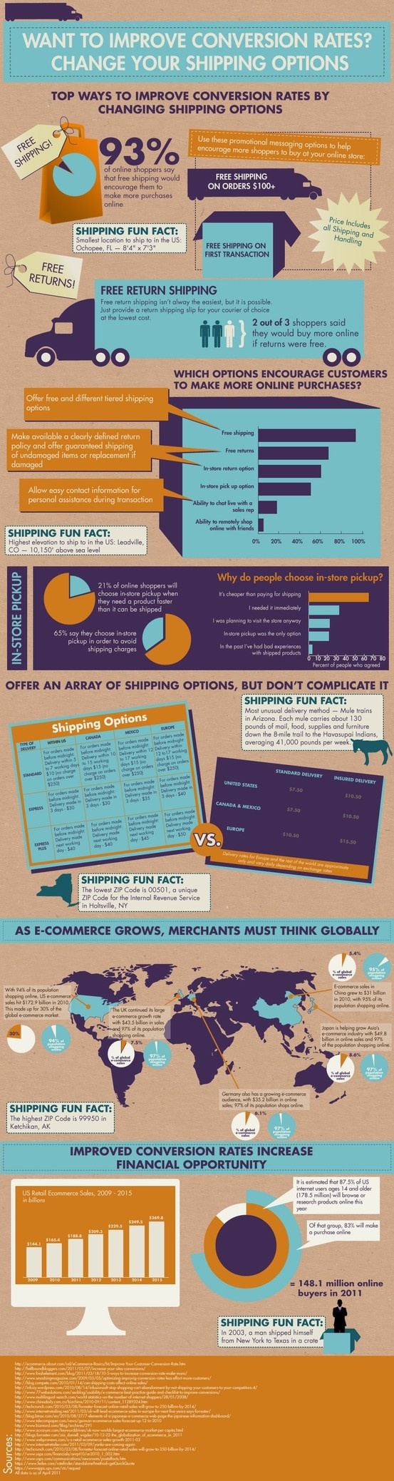 ecommerce conversion rates shipping options