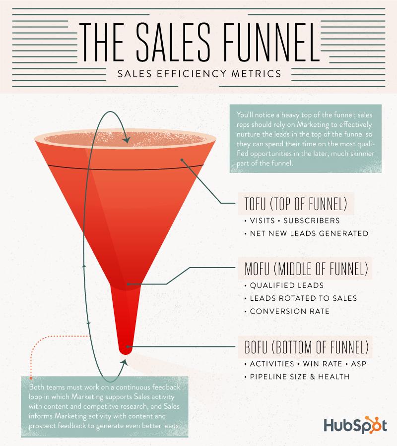 hubspot-sales-funnel