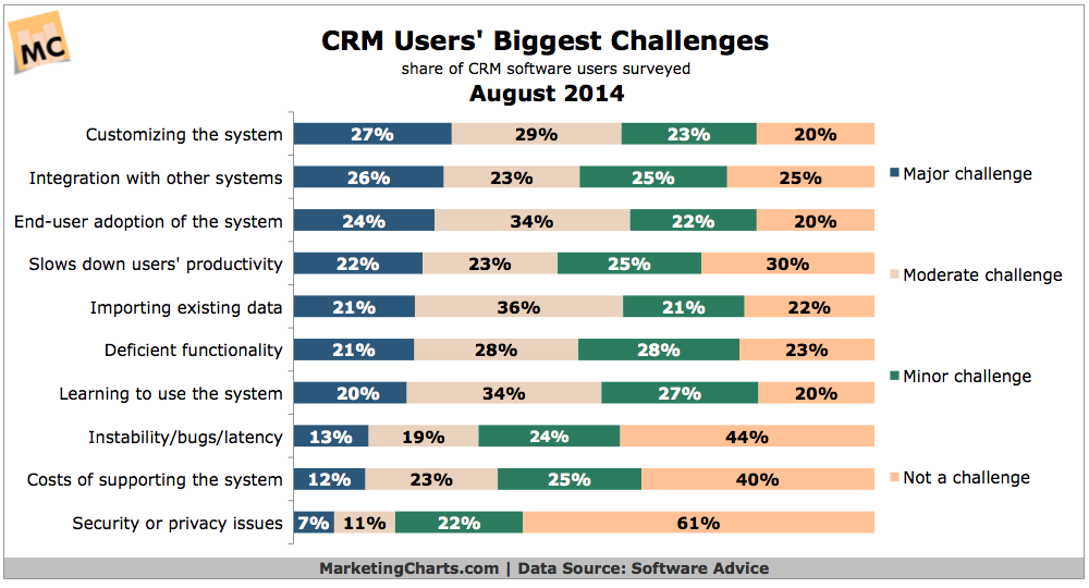 SoftwareAdvice-CRM-User-Challenges-Aug2014