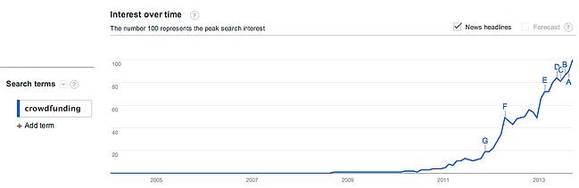 crowdfunding-trend