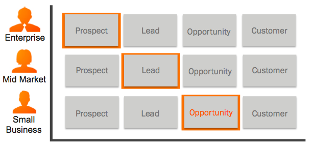 Using Buyers' Context to Turn Leads Into Sales