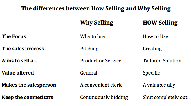 """Persuasion Tactics: """"How"""" vs """"Why"""" Selling"""