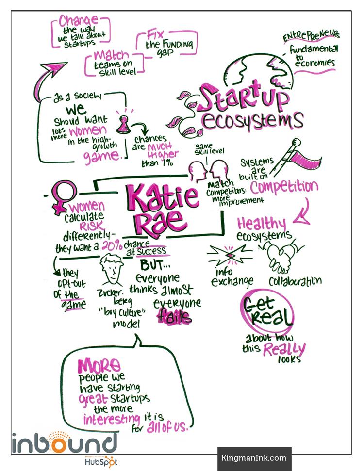 Pushing Startup Communities to the Next Level - Katie Rae [INBOUND Bold Talk]