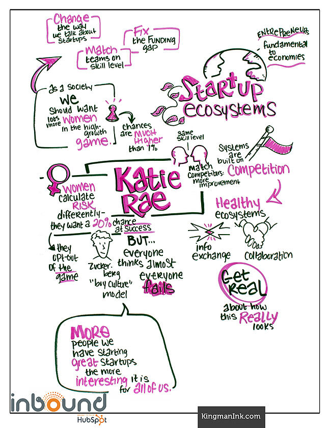 Katie Rae Bold Talk Graphic Recording