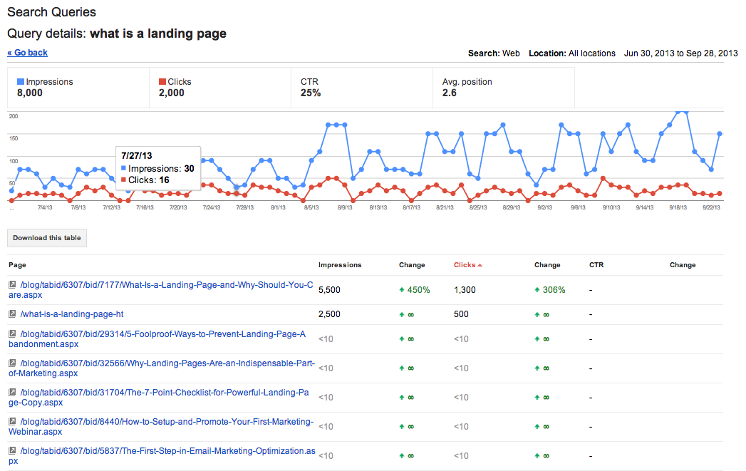 Search_Queries_Detail-Google_Webmaster_Tools