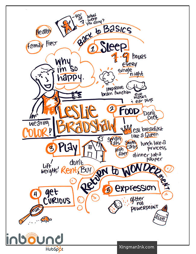 Leslie Bradshaw Bold Talk Graphic Recording
