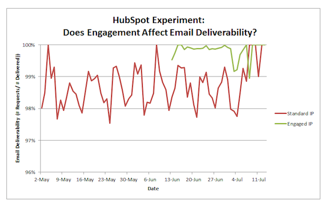 hubspot-email-data
