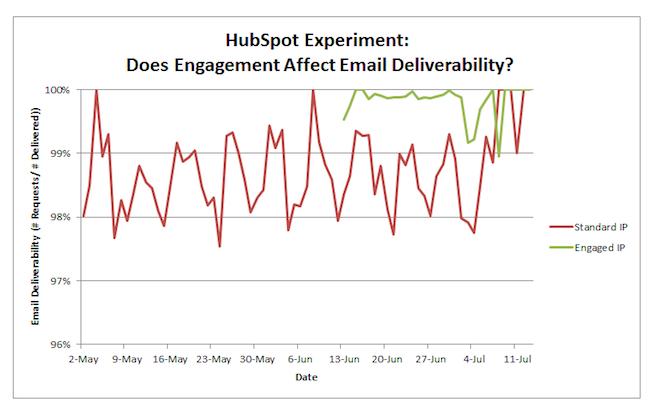 hubspot-email-data