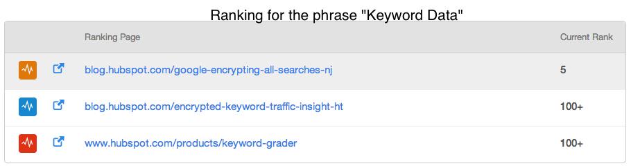 Keywords___HubSpot