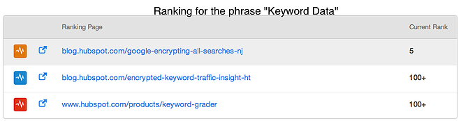 Keywords___HubSpot