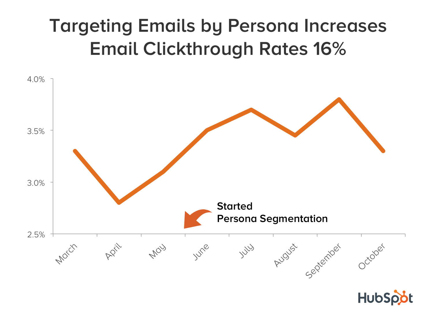 targeting-emails-by-persona-increases-email-clickthrough-rates-by-16-percent
