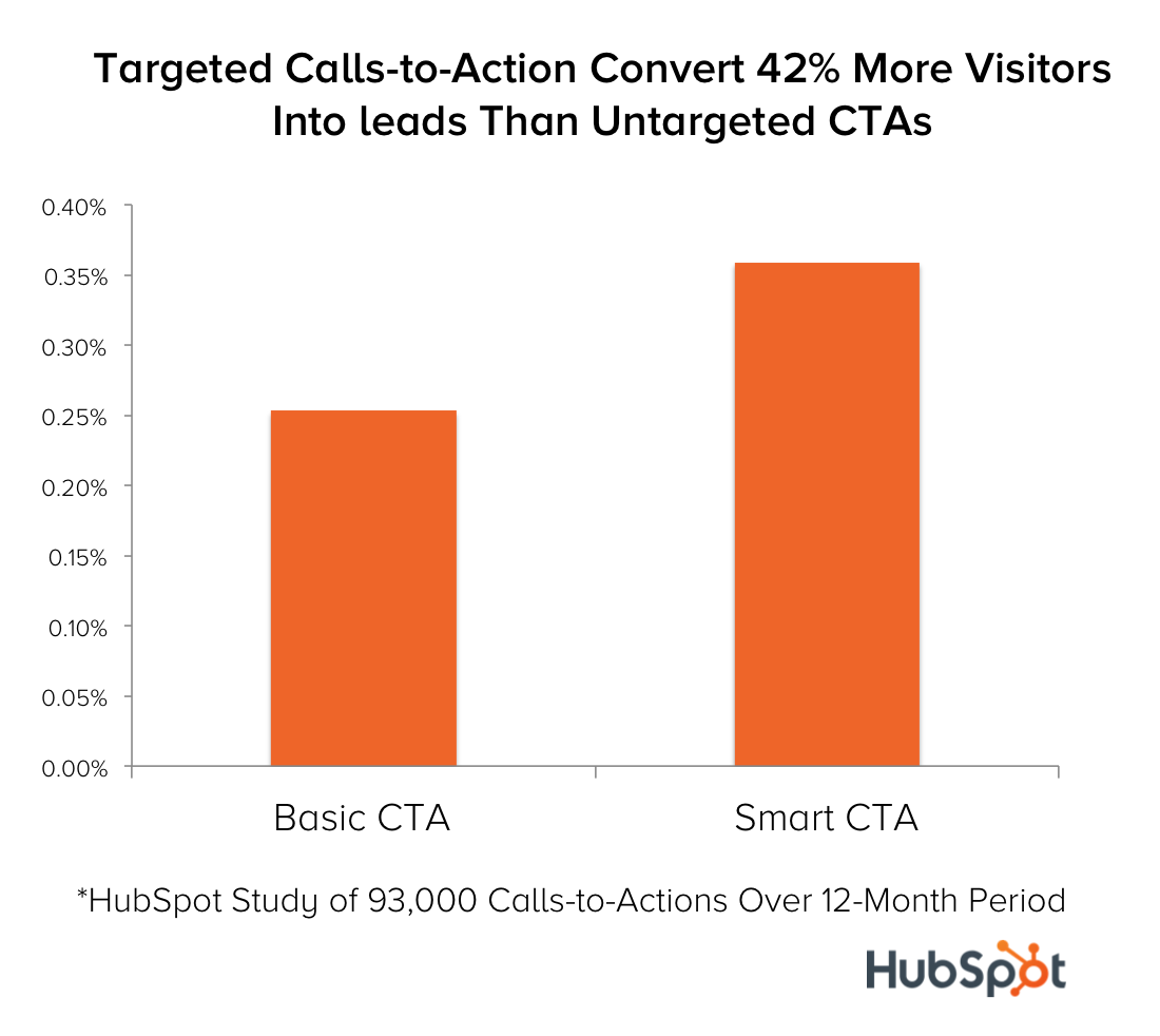 targeted-calls-to-action-convert-more-visitors-into-leads-than-untargeted-ctas-1
