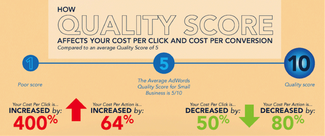 ppc-quality-score