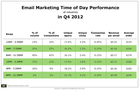 Experian-Email-Marketing-Time-of-Day-Performance-in-Q4-2012-Mar2013