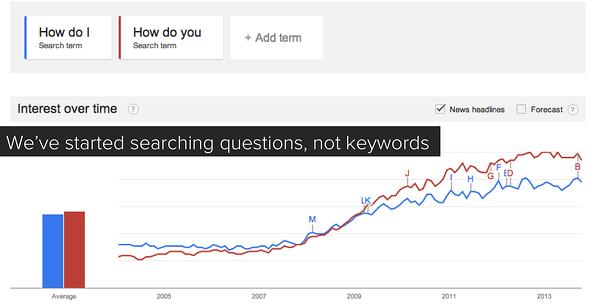 Questions-not-keywords