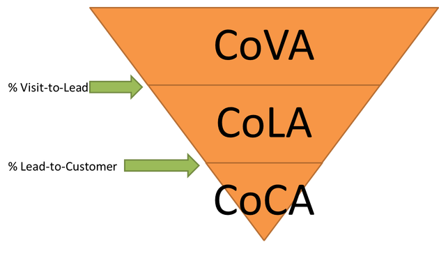 ecommerce-acquisition-cost-funnel-1
