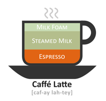 ecommerce applications for alt text coffee example