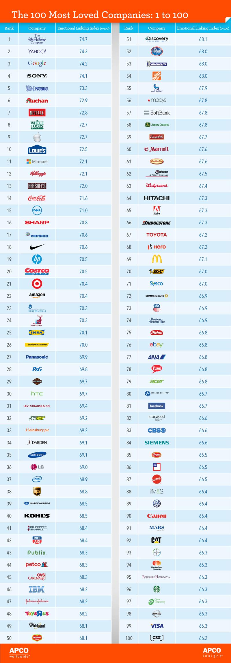 top-100-companies-el