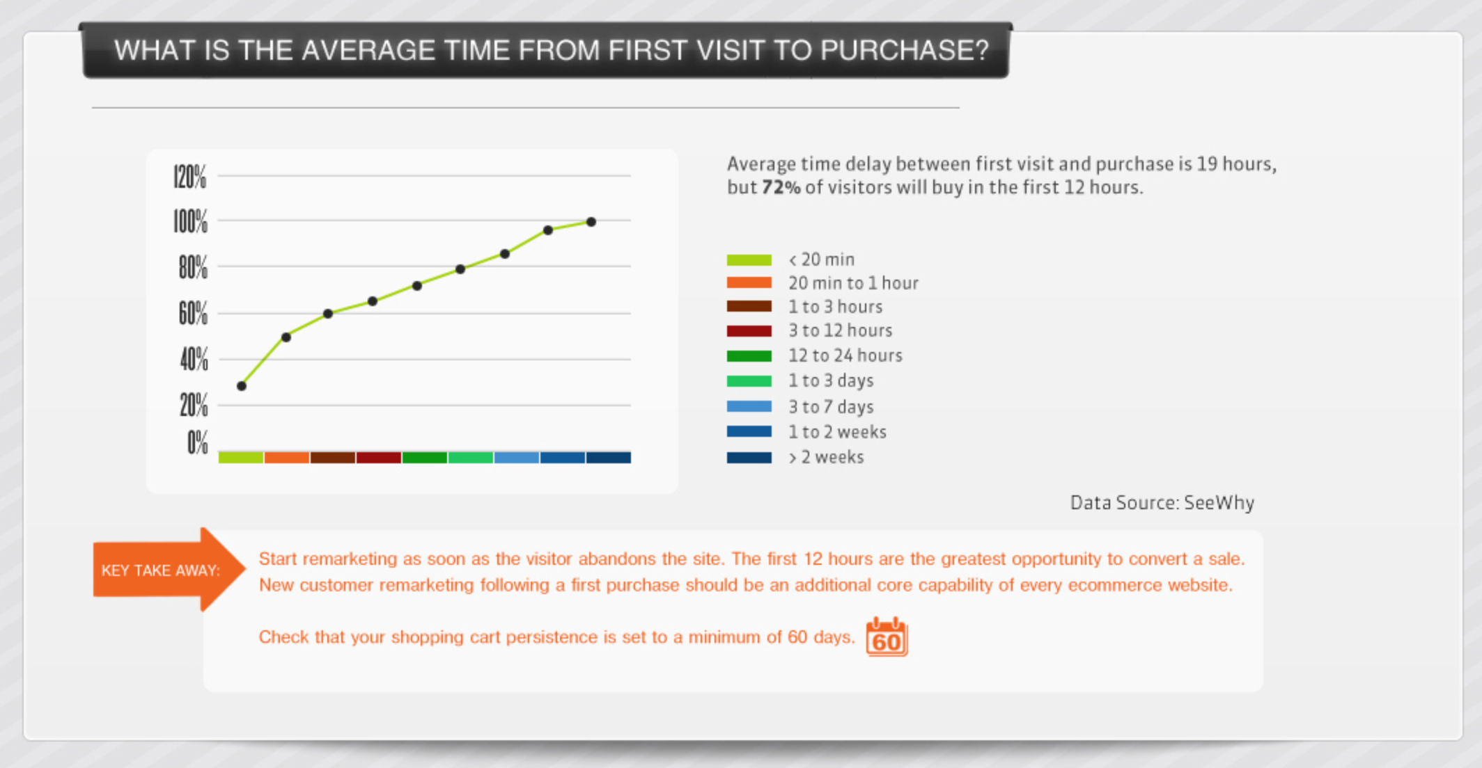abandoned cart recovery average purchase time