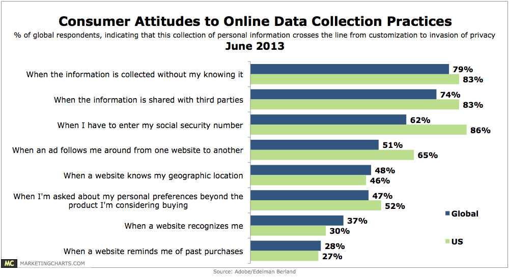 ecommerce-data-collection