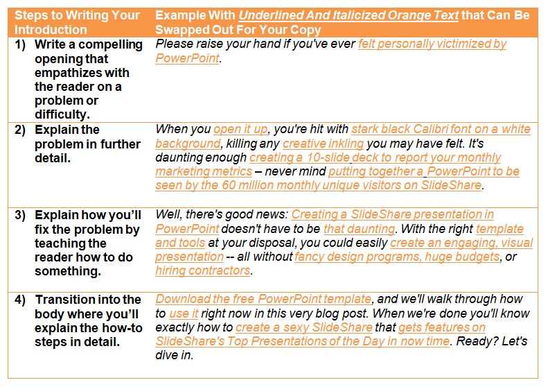 how_to_blog_post_template_writing_your_intro