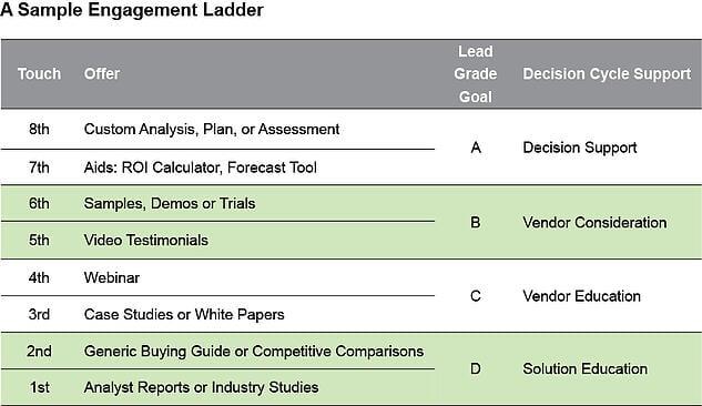 engagement_ladder_large