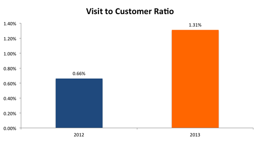 Visitor_to_Customer_Ratio