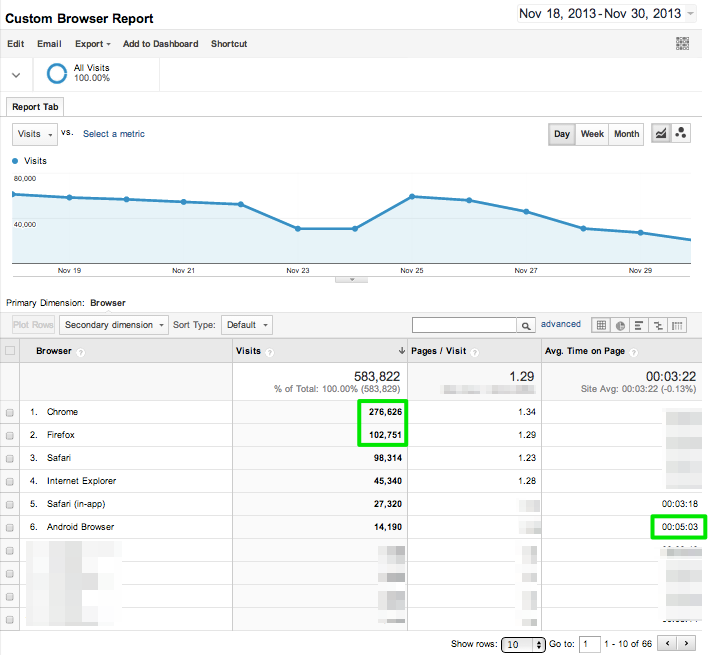 Custom_Google_Analytics_Browser_Report