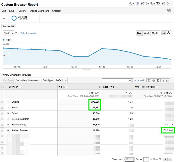 Custom_Google_Analytics_Browser_Report