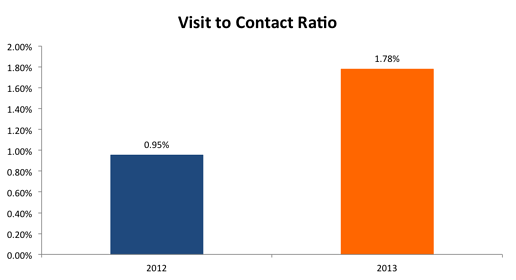 Visitor_to_Contact_Ratio