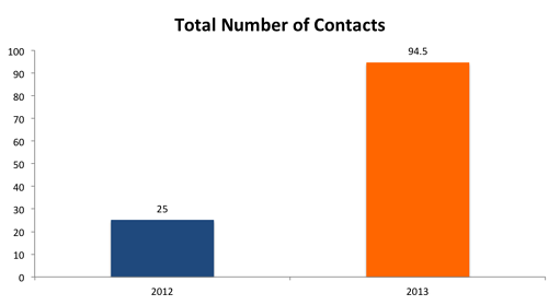 Total_Number_of_Contacts