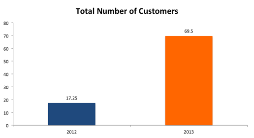 Total_Number_of_Customers