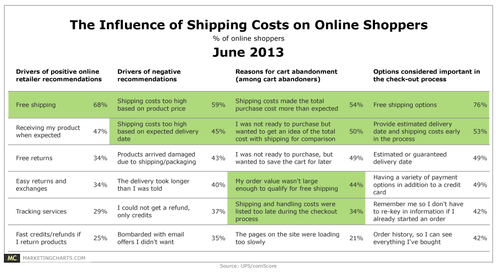 influence of shipping costs on abandoned carts