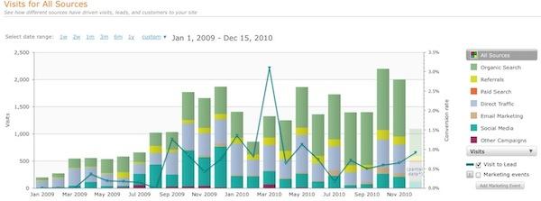 Hubsport sources report 2010 12 15 15 18 41