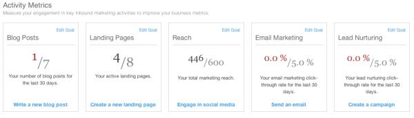 HubSpot Benchmarks Activity Metrics resized 600
