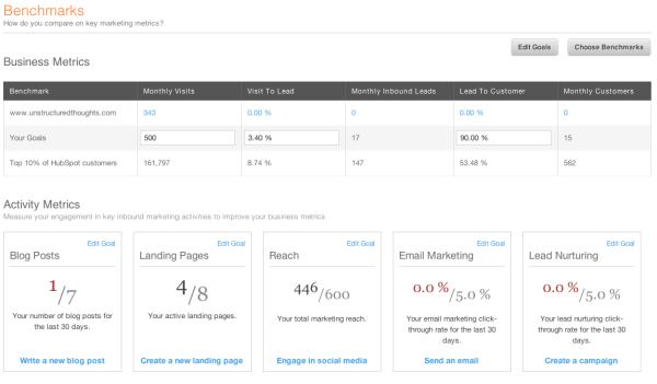HubSpot Benchmarks App