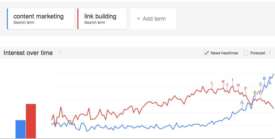 Google_Trends_-_Content_Marketing