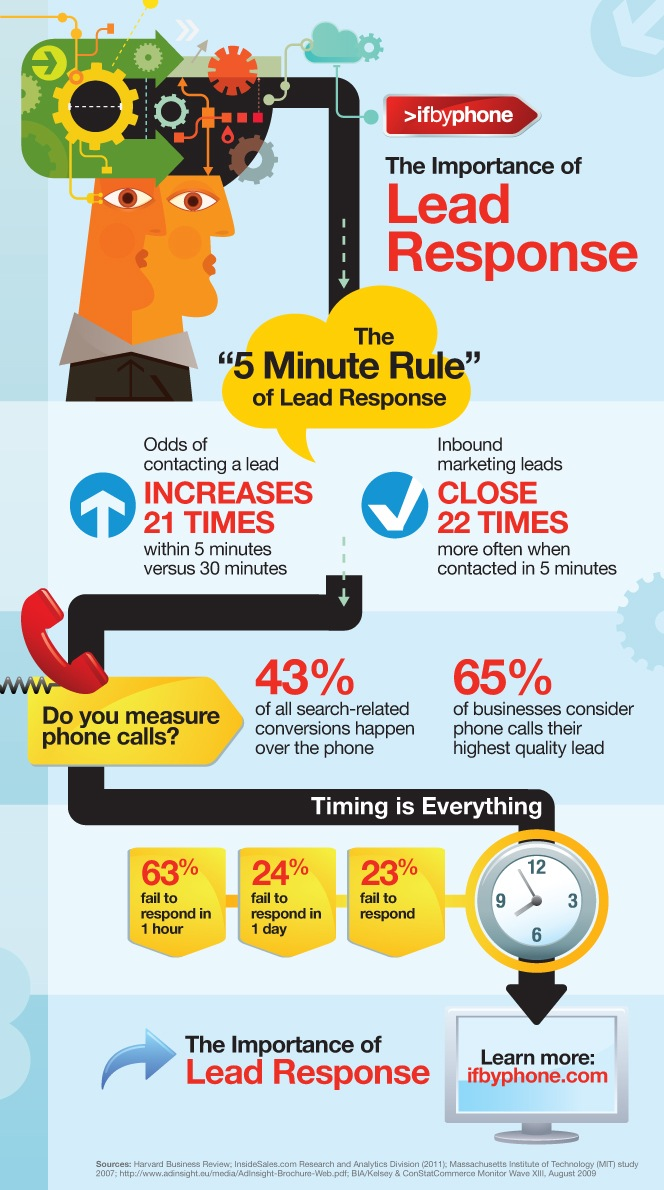 Ifbyphone infographic