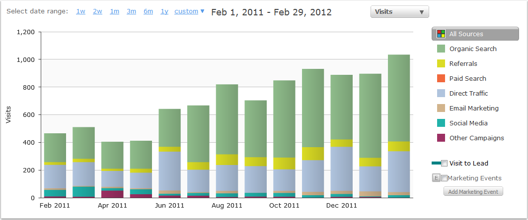 How to Increase Site Traffic Using The HubSpot Keyword Tool [Customer Story]