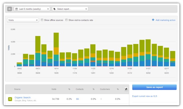 3 Approaches to Marketing Analytics Reporting – Marketing Report