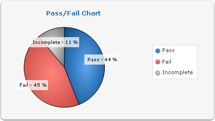 pass fail percentage