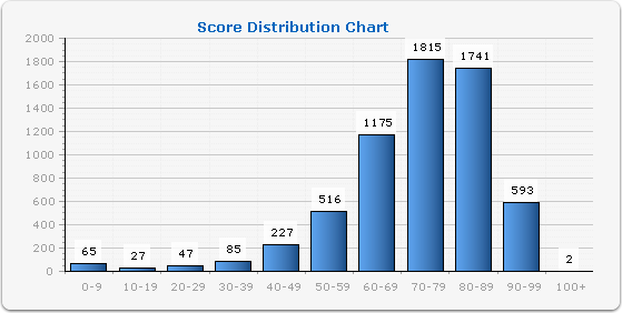 score distribution resized 600