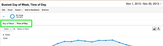 Google-Analytics-Report-Time-of-Day-3