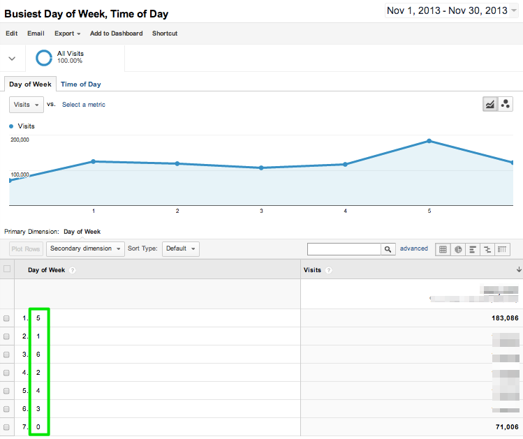 Google-Analytics-Report-Day-of-Week-9