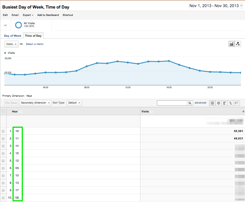 Google-Analytics-Report-Time-of-Day-6