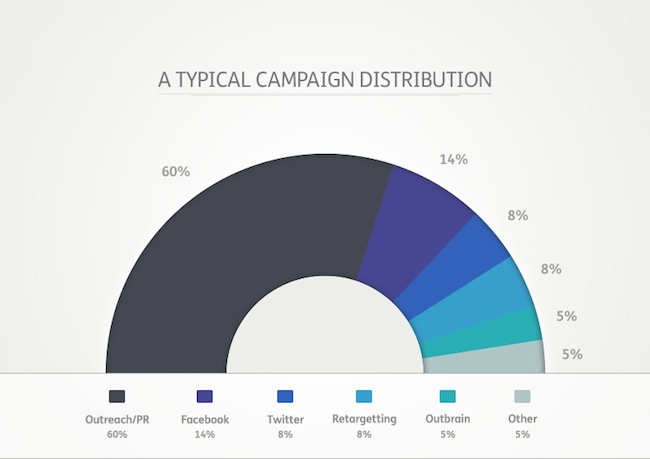 distribution_example