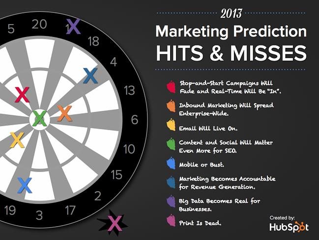 2013_Marketing_Prediction_Hits__Misses-Promo-dartboard_graphic
