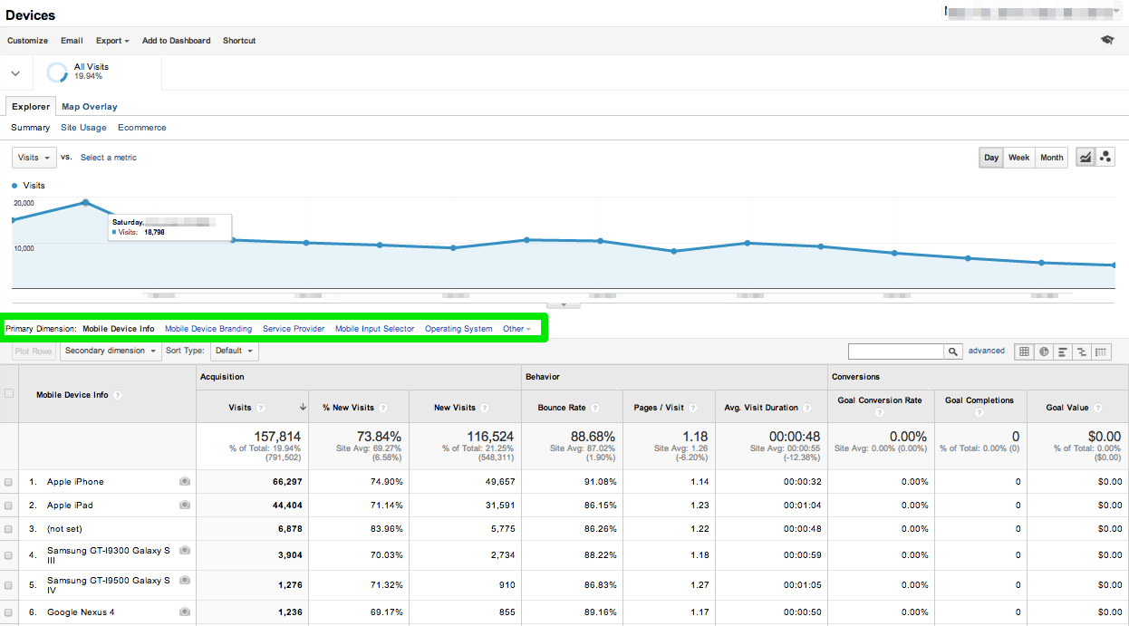 Google_Analytics_Mobile_Device_Use-Devices